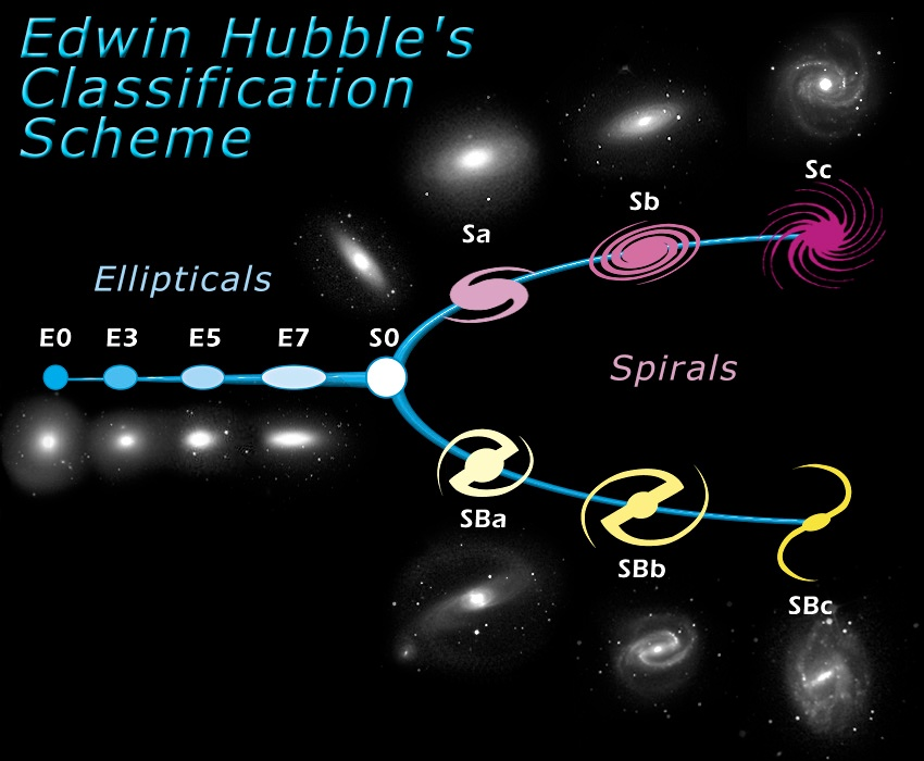 An image showing a classification of galaxies known as the Hubble sequence.