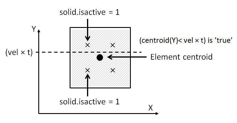 A schematic showing all integration points activated in a mesh element.