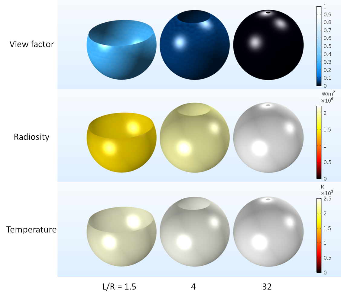 Numerical modeling results for the ambient view factor, radiosity, and temperature versus L/R.