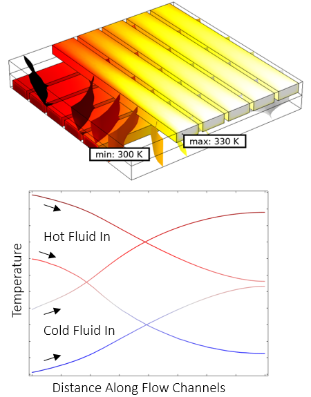 Results plots showing the temperature field in different parts of a cross-flow heat exchanger.