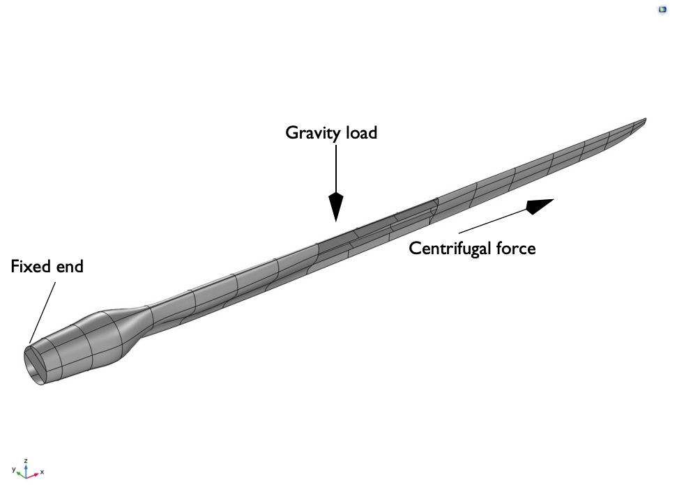 Geometry of the blade model with boundary conditions and loads shown.
