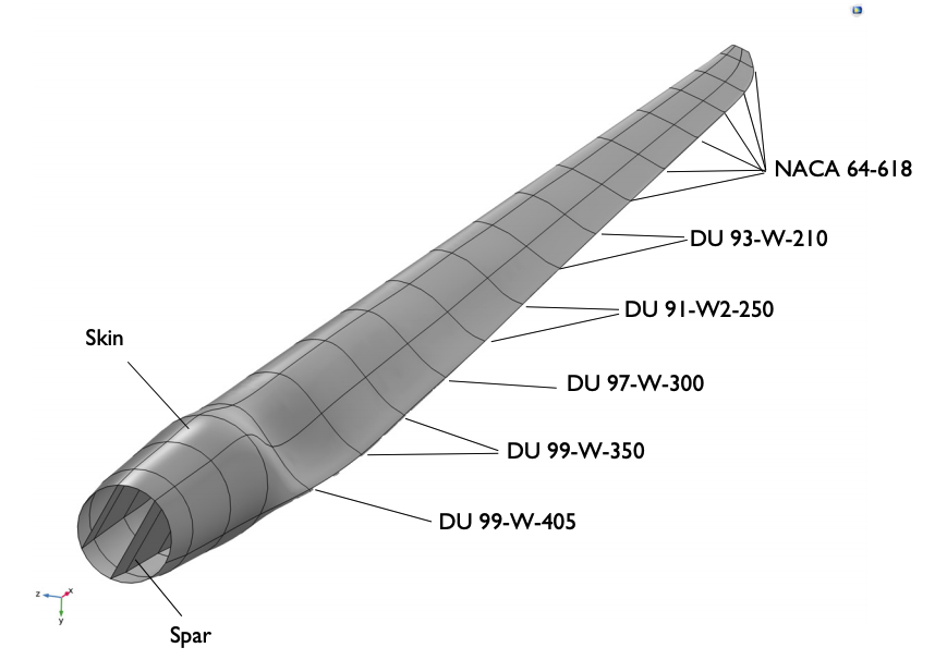 Geometry of an airfoil wind turbine blade.