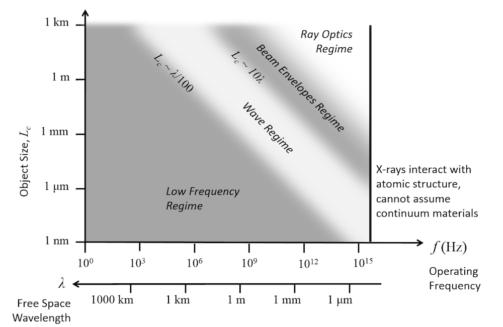 A graph comparing the RF, AC/DC, and Wave Optics modules for electromagnetics analyses.