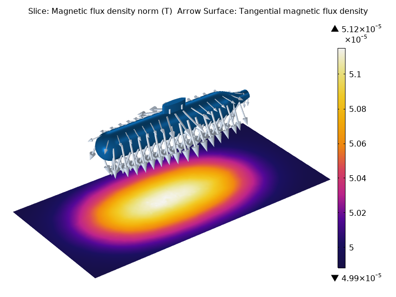 A plot of the total magnetic flux density used to find the magnetic signature of a submarine.