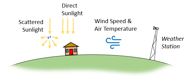 Illustration showing the data collected by weather stations, including air temperature, direct and scattered solar irradiance, and wind speed.