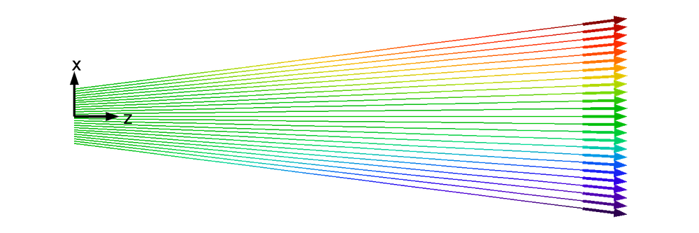 A plot showing the representative particle trajectories for a nonlaminar beam.