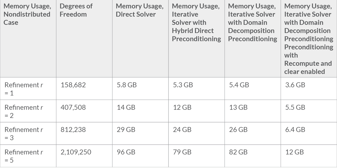 A table showing the memory usage for the direct solver and two iterative solvers.