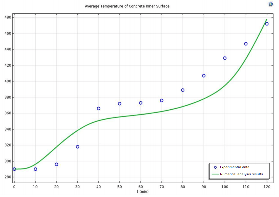 A plot of the average temperature of a concrete shell surface in COMSOL Multiphysics®.