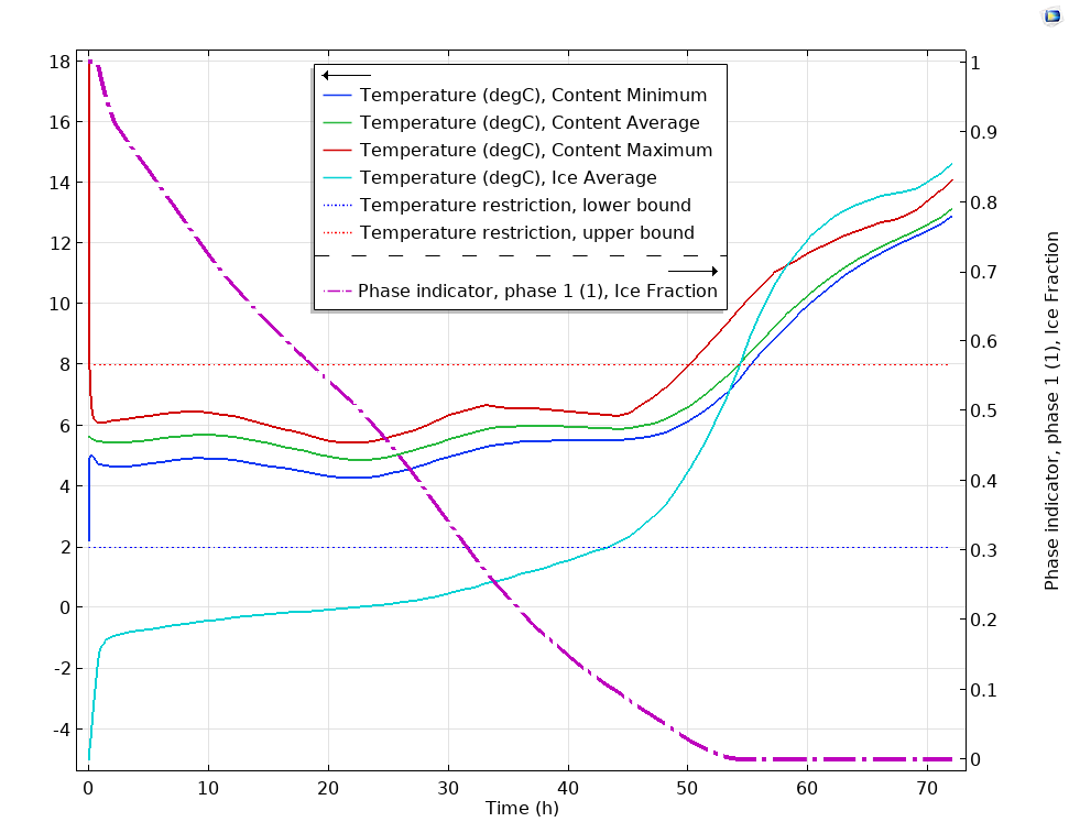 A plot comparing critical temperatures to the isothermal box temperature.