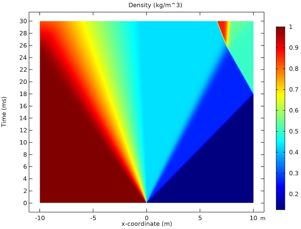 A plot of the density distribution in a shock tube.