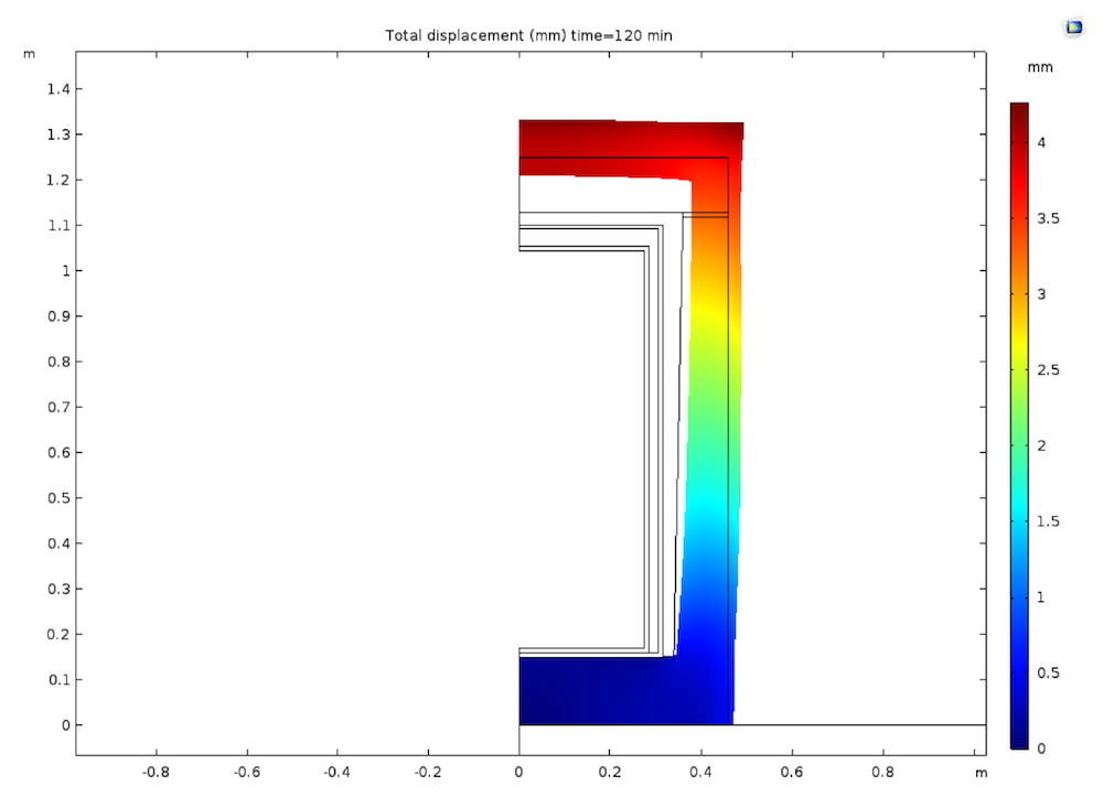A plot of the displacement field for the concrete shell in Case B.