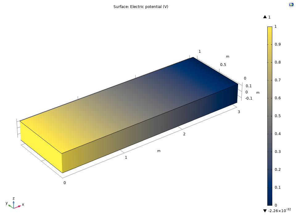 A plot of the electric potential in a composite laminate.