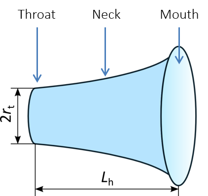 A schematic of an exponential horn with parts labeled.