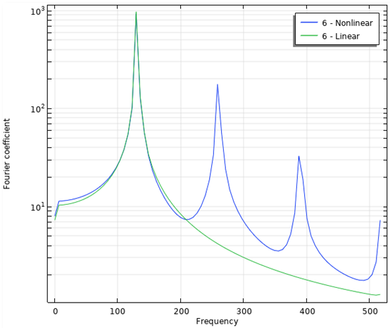 A plot of the frequency spectrum of a horn with nonlinear harmonic components.