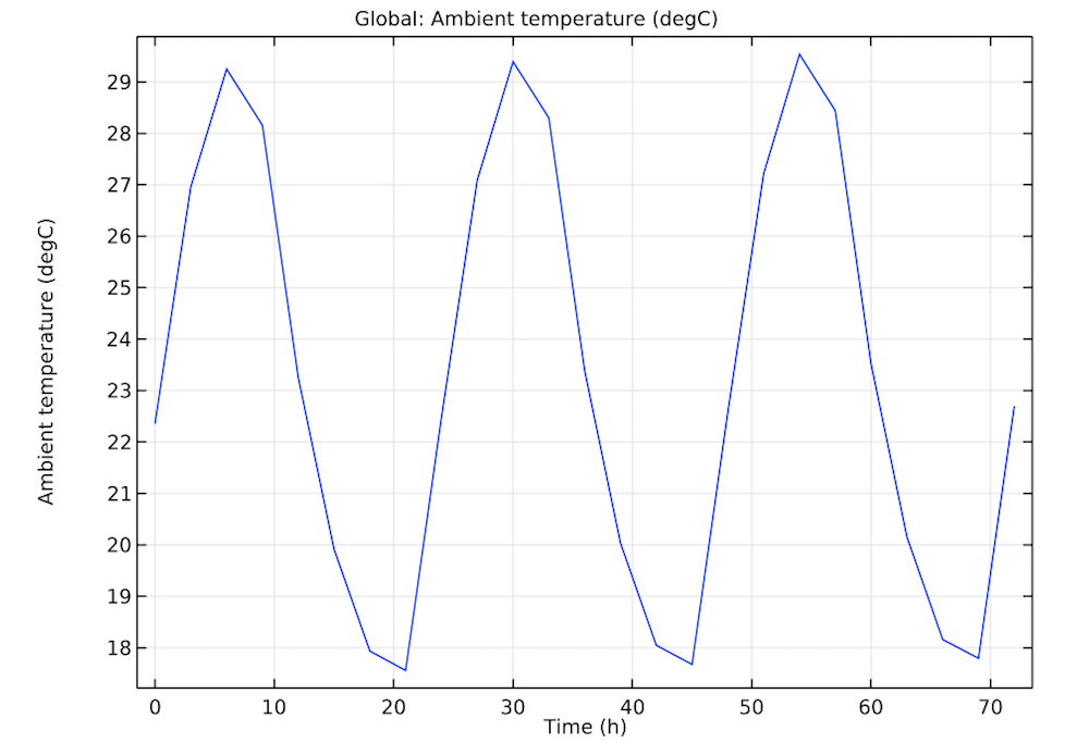 A plot of the historical weather data for a specific location and time.