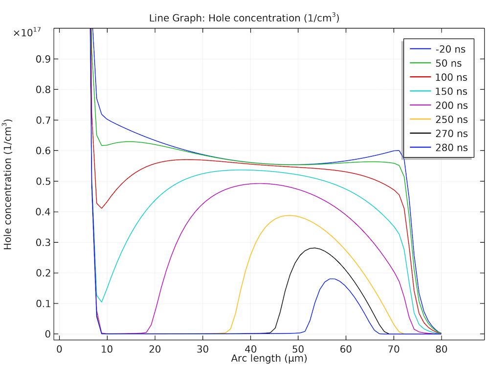 A plot of the hole concentration in the drift region of the semiconductor.