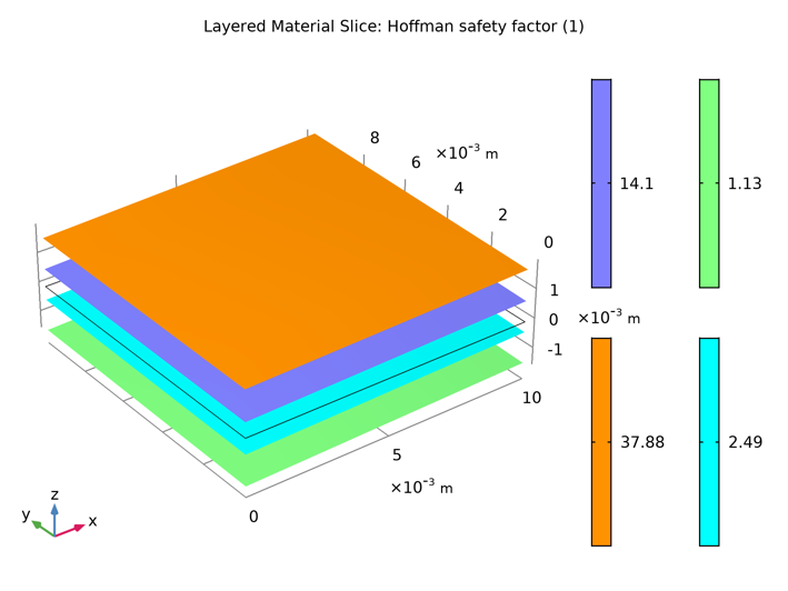 A plot of the Hoffman safety factor in laminate plies.