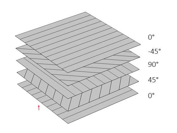 An image showing the stacking sequence for a composite laminate.