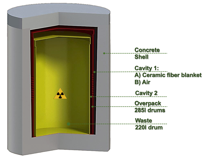 A schematic of a nuclear confinement system.