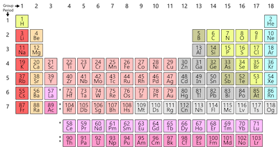 periodic-table-colored-featured