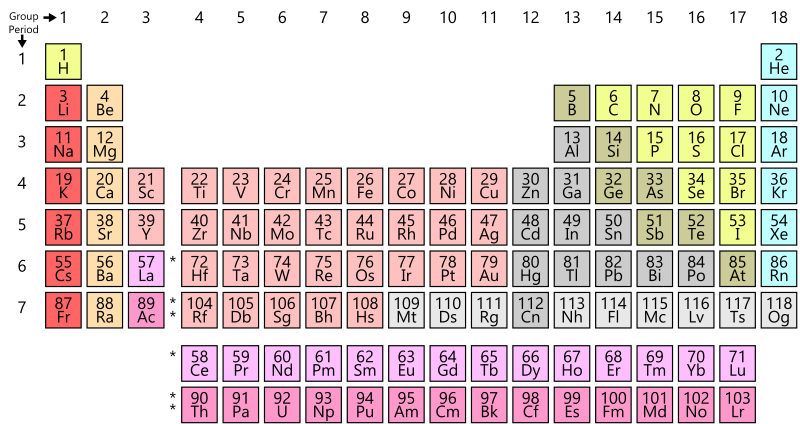 The periodic table of elements, celebrated in 2019 with the International Year of The Periodic Table.