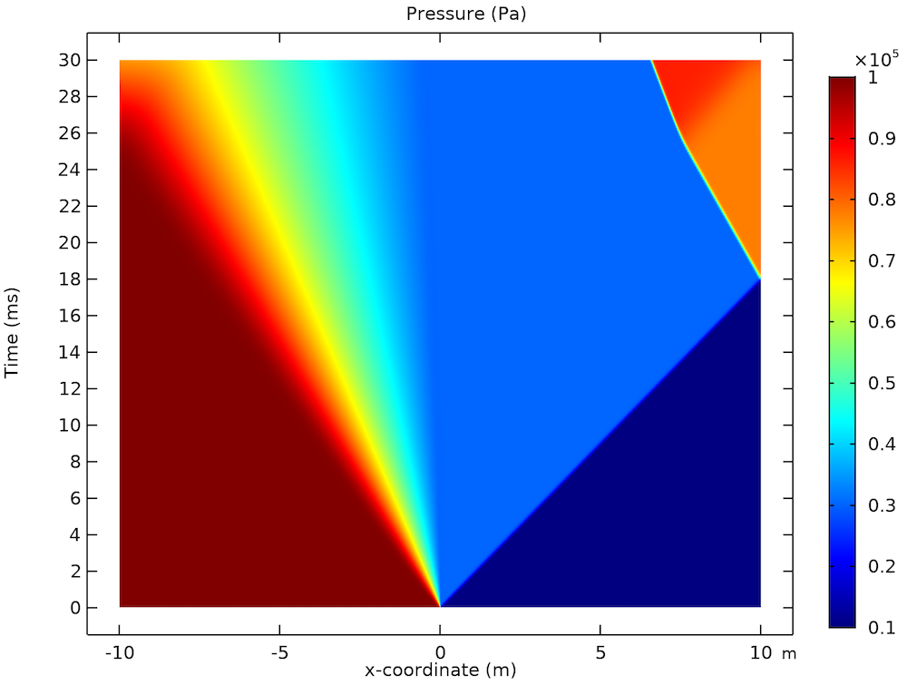 COMSOL Multiphysics® results for a shock tube's pressure distribution.