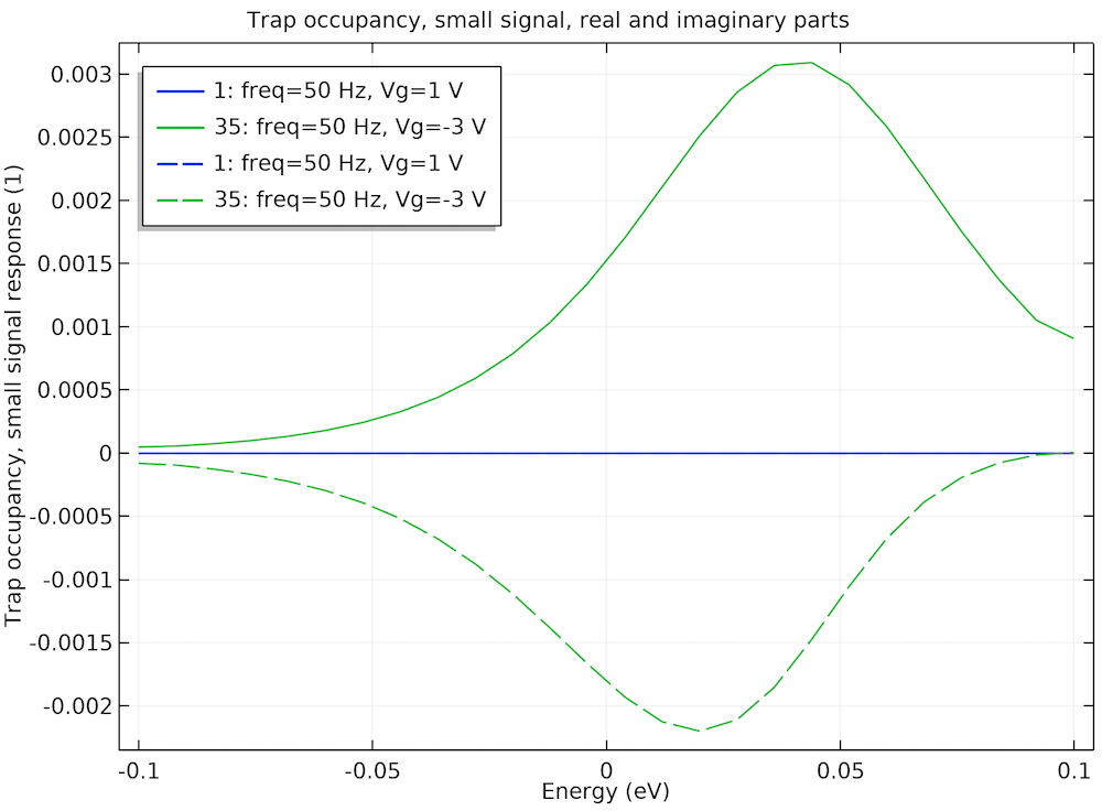 A plot showing interface trapping effects in a MOSCAP.