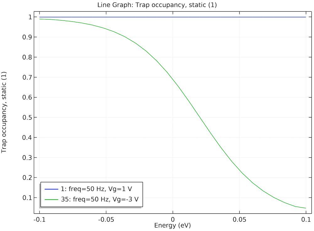 A graph plotting the steady-state trap occupancy of a MOSCAP.