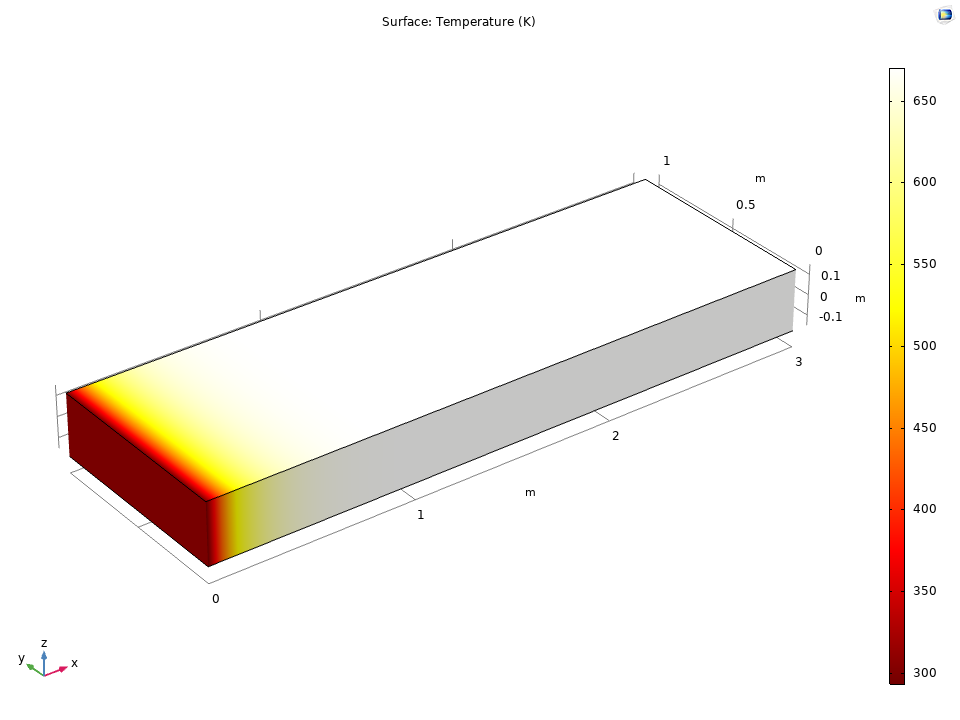 A plot of the temperature distribution in a composite laminate.