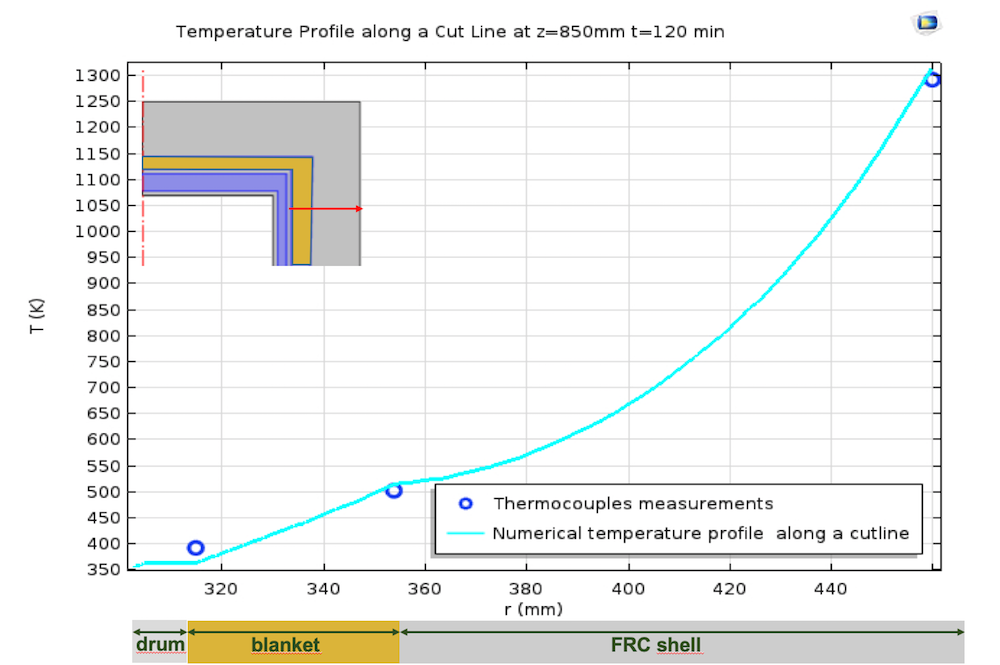 A graph plotting the temperature profile for a cut line of the concrete shell.