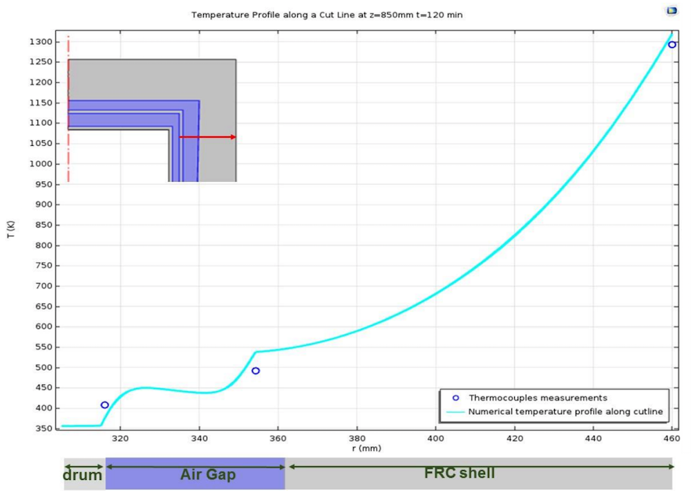 A plot showing the temperature profile for a cut line of a concrete shell.