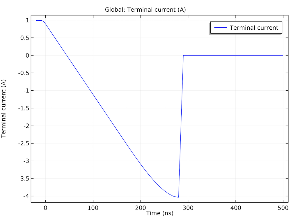 A plot of the terminal current as a function of time.