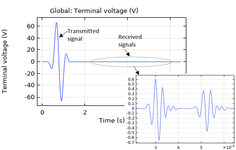 How to Model Piezoelectric Devices as Both Transmitters and