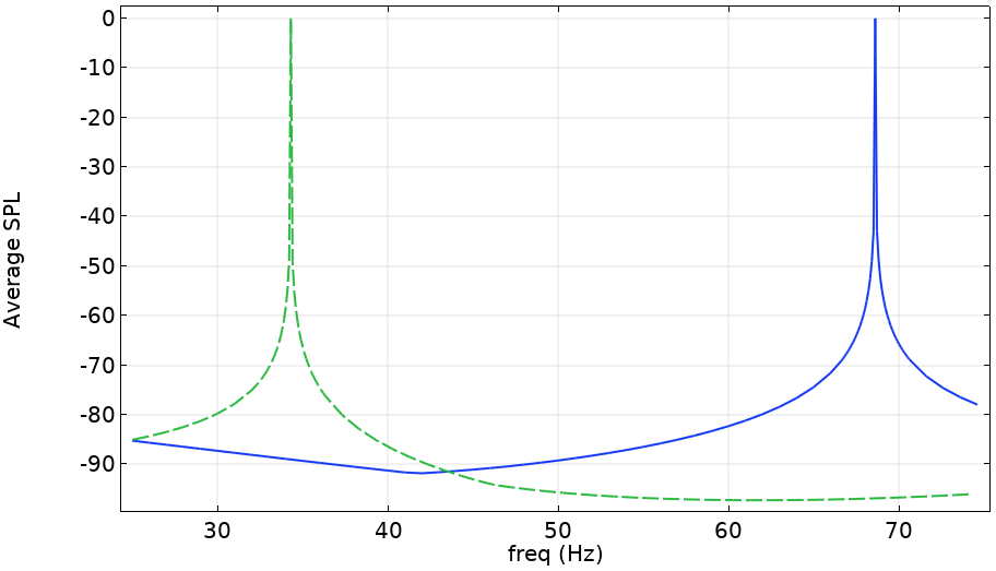 A plot of the average SPL for two fundamental sources in enclosed spaces.