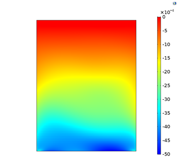 Results for the compressive CD strain on the bottom ply of a paperboard model in COMSOL Multiphysics.
