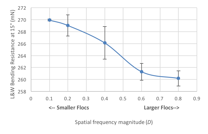 A line plot showing how floc size affects bending resistance.