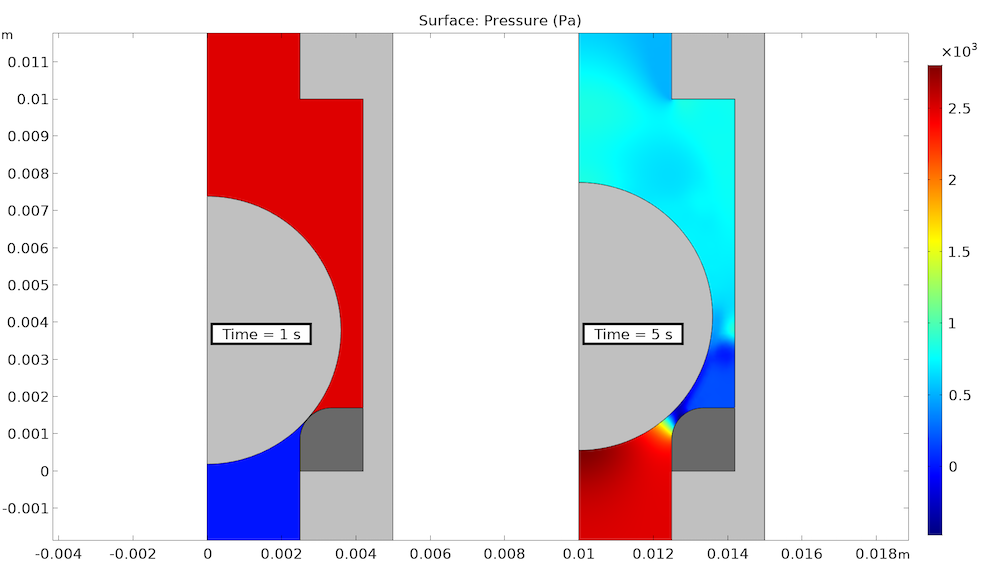 A plot of the fluid pressure in a ball check valve under reverse and functional flows.