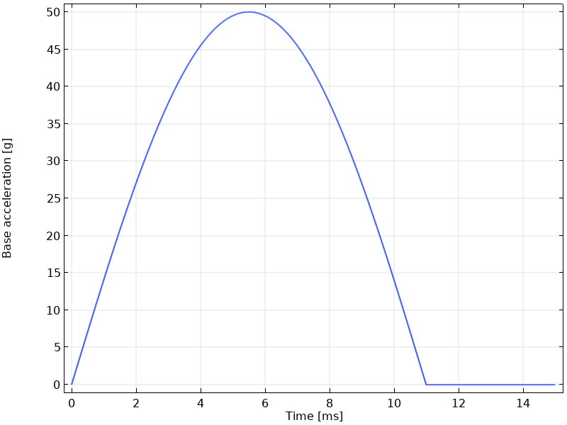 A plot of a half-sine pulse with a specific shock load and duration.