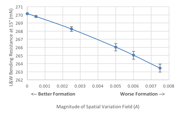 A plot showing how the magnitude affects the bending resistance of paperboard.