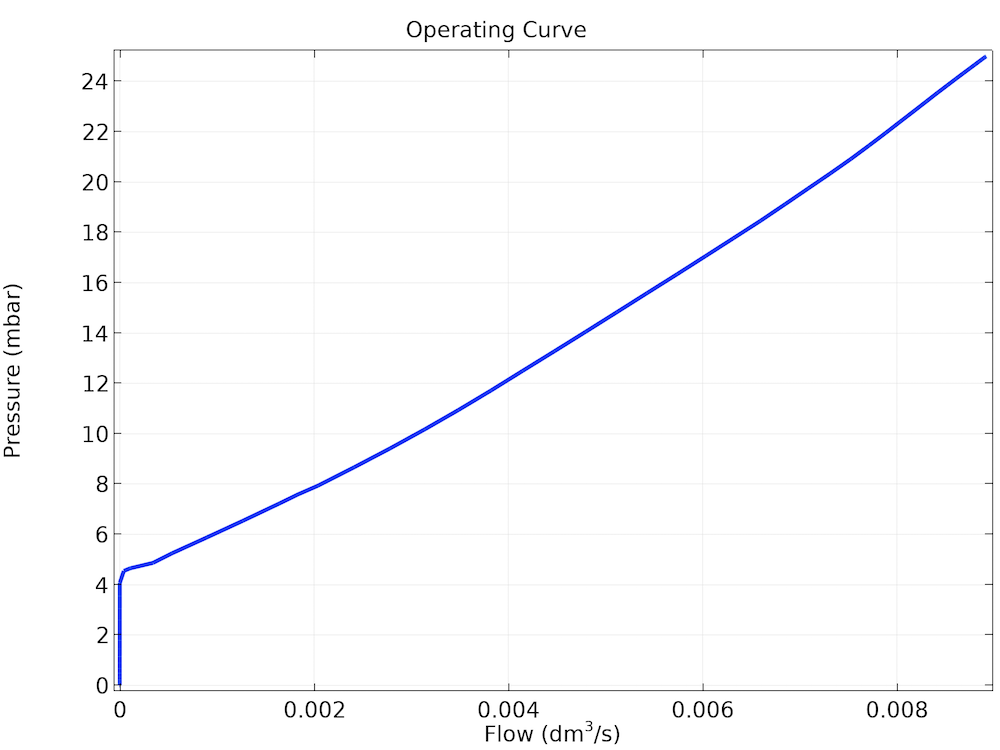 A plot of the operating curve for the ball check valve, showing the opening pressure.