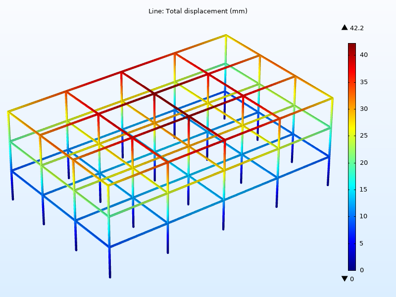 Simulation results showing the peak displacements in a steel frame subjected to an earthquake.