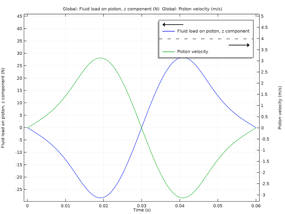 A plot of the piston velocity and viscous force.