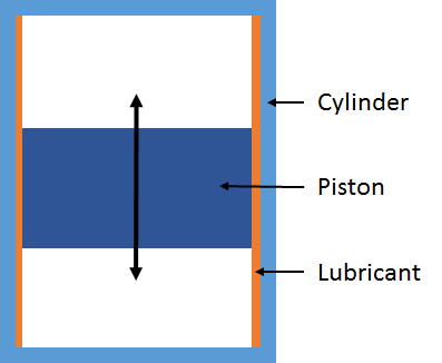 A schematic showing the lubrication of a reciprocating piston in a cylinder.