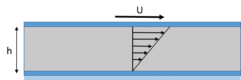 A schematic of the shear flow between 2 plates.