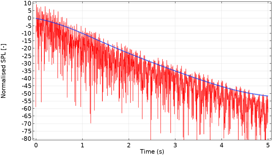 A plot of the smoothed instantaneous pressure data.