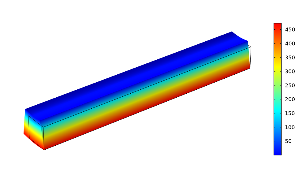 An image of thermal stress in a beam modeled in COMSOL Multiphysics.