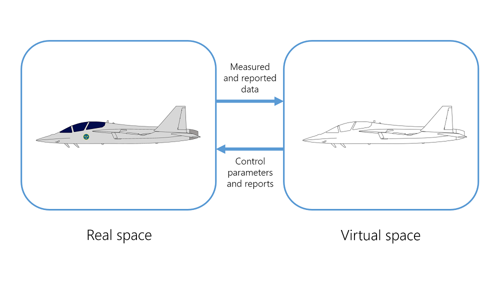 A schematic showing how a digital twin connects a real space and a virtual space.
