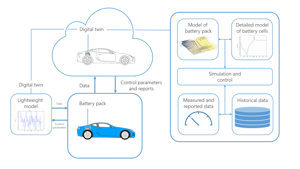 A graphic showing the multiple components involved in the real-world deployment of a digital twin.