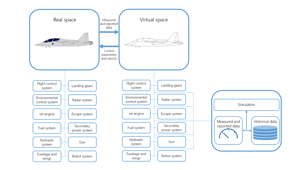 A schematic showing the difference subsystems for a fighter jet described by a digital twin.
