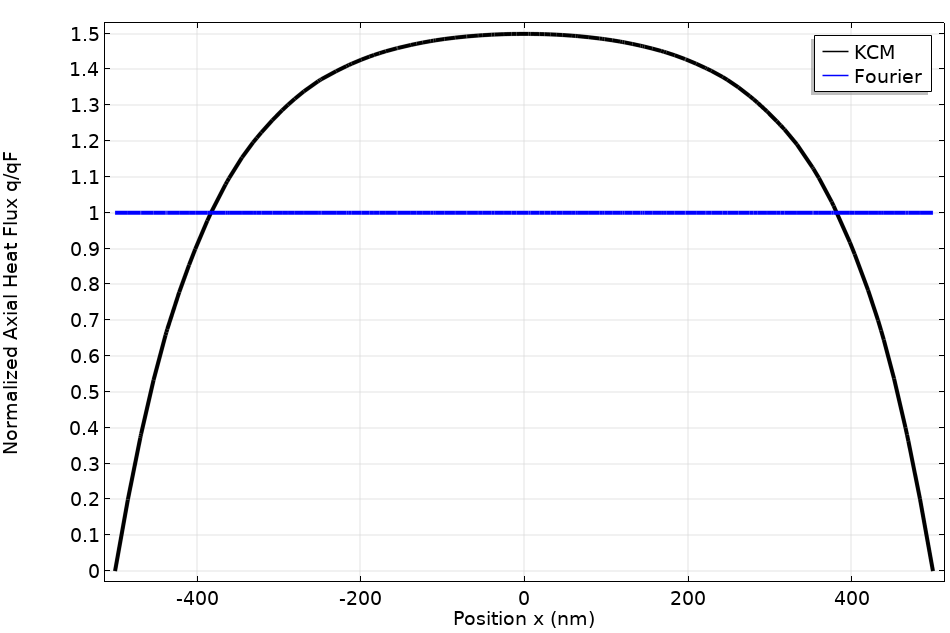 A plot of the flux profiles along the wire diameter.